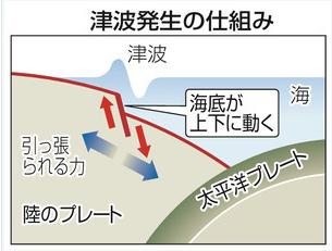 cyu161122yu_tsunamihassei